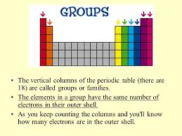 why is the periodic table called periodic periodic table what are the 18 vertical columns in the periodic