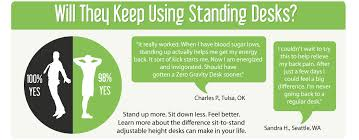 Standing At Your Desk Vs Sitting Reviews From Who Our Sit To Stand Desks
