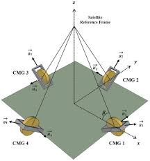 fault detection and isolation for a small cmg based satellite a