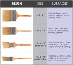 what type of paint brush for kitchen cabinets how to match the paintbrush to the project wooster brush