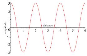 basic diffraction
