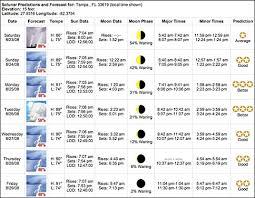 free solunar tables hunting internet solunar table chart for shore fishing
