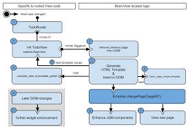 developing backbone js applications