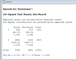 Chi Square P Value Table Chi Square Tests And The Stats Behind The U201cbling U201d