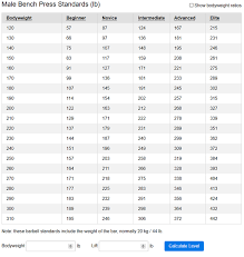 Bench Press Standards By Age What Should A Fit 15 Year Old Be Able To Bench Press Male And