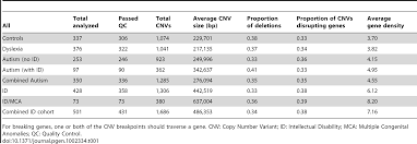 relative burden of large cnvs on a range of neurodevelopmental