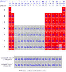 How Many Groups Are On The Periodic Table Periodic Table Of The Elements Main Groups