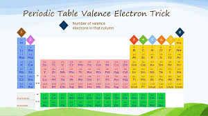 Valence Electrons On Periodic Table Periodic Table Mrs Mcguire U0027s Chemistry