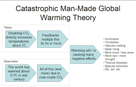 global warming causes and effects understanding the global warming debate