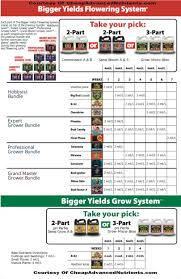 piranha advanced nutrients advanced nutrients feeding chart bigger yields feeding schedule