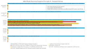 the aba model principles not only a tool for compliance but also