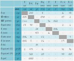 conversion mesure cuisine gramme cup ounce 2 tableaux d équivalence pour convertir