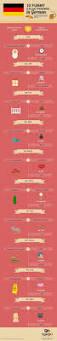 Schlafzimmer Englisch Vokabeln 118 Besten Wortschatz Bilder Auf Pinterest Deutsch Lernen