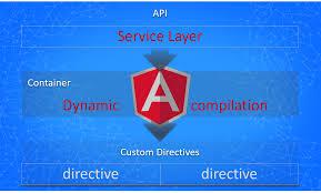 dynamic templates in angularjs u2013 chsakell u0027s blog
