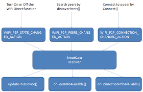 android wifi direct ee579 project 9