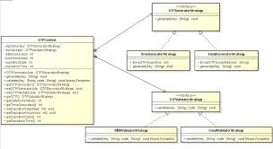 software design pattern strategy java strategy pattern implementation software engineering stack