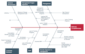 conceptdraw samples management u2014 fishbone diagram