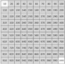 number charts counting from 1 to 1000 empty charts