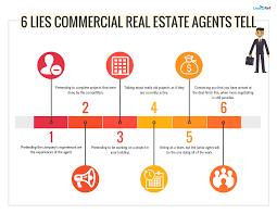 Letter Of Intent Commercial Real Estate by Commercial Real Estate Infographics Lease Ref