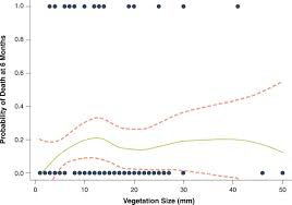 influence of vegetation size on the clinical presentation and