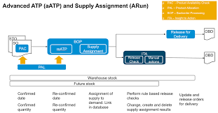 s4hana 1709 use case series 4b u2013 industry to core u2013 fashion and