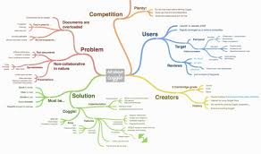 mapping tools 12 best mind mapping tools to organize your thoughts and ideas