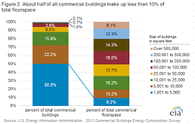 How To Calculate The Square Footage Of A House Cbecs 2012 Building Stock Results