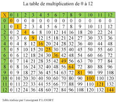 multiplication table 30x30 pdf gallery periodic table images