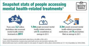 australian bureau statistics october 10 is mental health day australian bureau of