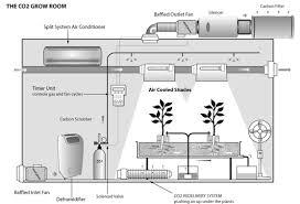Sealed Grow Room Design