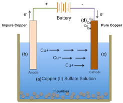 what is electrolysis definition process u0026 facts video