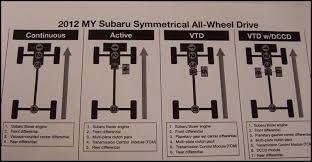 all wheel drive stanley subaru how does subaru symmetrical all wheel drive work
