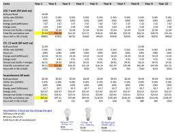 the true cost of light bulbs led vs cfl vs incandescent green
