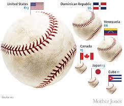 inside major league baseball u0027s dominican sweatshop system u2013 mother