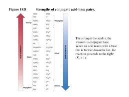 conjugate acids and bases worksheet worksheets