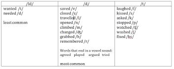 pronunciation game u0027 ed u0027 u2013 teachinggamesefl com u2013 by mike astbury