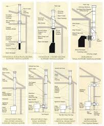 pellet stove pipe installation install and choice pipes