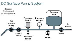 ask the experts water pumping home power magazine