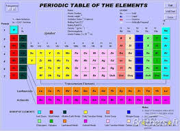 Group In Periodic Table Shschemistry1 Periodic Table