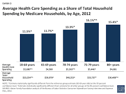 health care on a budget the financial burden of health spending