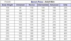 1 Rep Max Bench Press Chart Bought A Slingshot Today For Bench Pressing Bodybuilding Com Forums