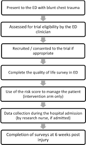 protocol for a multicentre randomised feasibility study evaluating