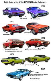dodge charger model years guide to identifying 1970 74 dodge challengers summit