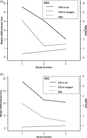 central sleep disordered breathing and the effects of oxygen