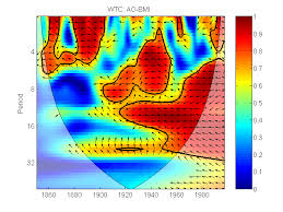 tutorial wavelet matlab a cross wavelet and wavelet coherence toolbox for matlab national
