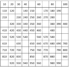 number charts counting by 10 from 10 to 1000
