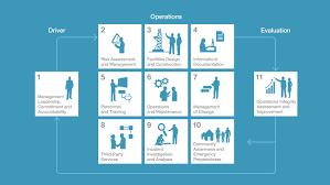 oims a disciplined management framework exxonmobil