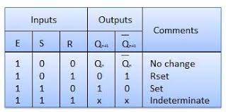 Truth Table Definition Sequential Circuits