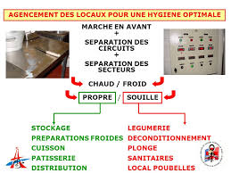 hygi鈩e en cuisine collective hygi鈩e en cuisine collective 100 images food safety and