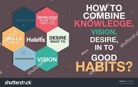 how create habits motivational definition list stock vector